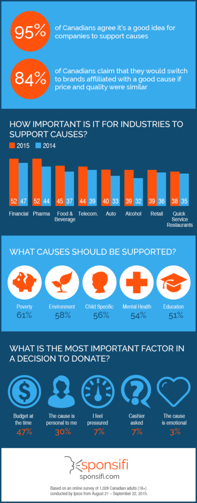 infographic-supporting-causes (1)